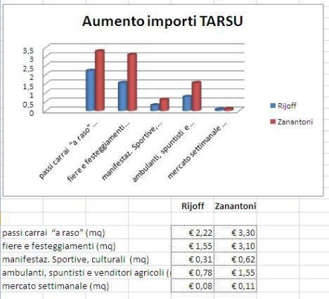Importi tariffe TOSAP