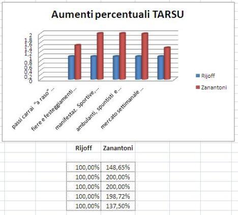 Importi percentuali TOSAP