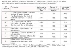 La tabella con i risultati delle analisi