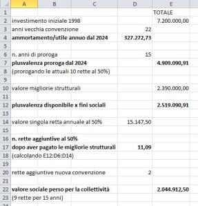 La perdita di 2 milioni di euro per i servizi sociali e per il Dopo di Noi